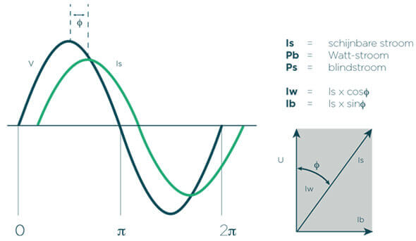 Faseverschuiving spanning-stroom cos phi