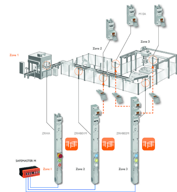 Interlocks en sleutelvergrendelsysteem | Safemaster STS | Dold