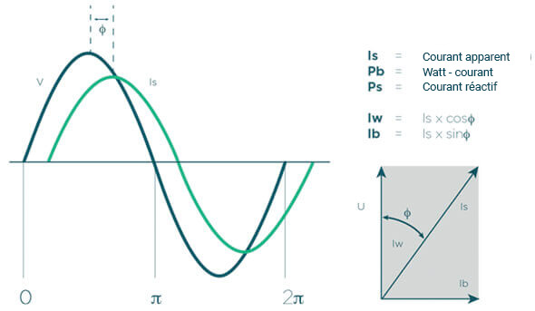 Déplacement de phase tension-courant cos phi
