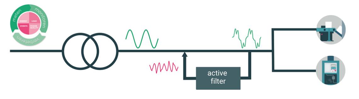 Actief dynamisch filteren - Comsys