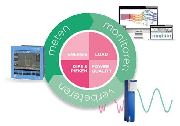 Energiebeheer in drie stappen - Advies fortop