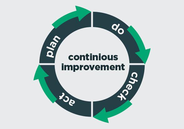 PDCA - Continu verbeteren van processen - Tijdelijk vs. permanent meten