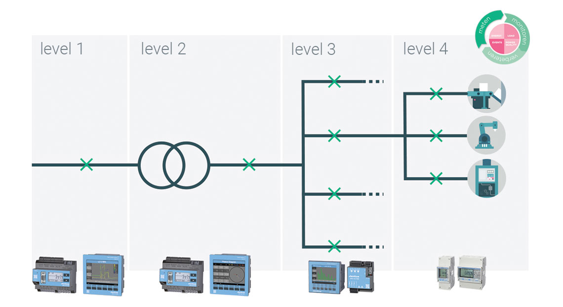 Power management in industrie - fortop