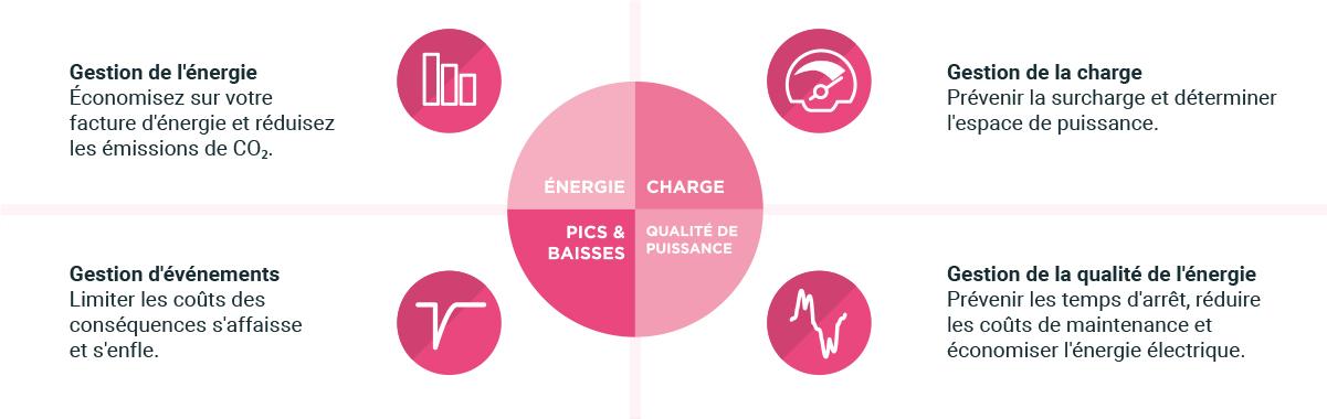 Redenen om te meten volgens de 4 aspecten van power management