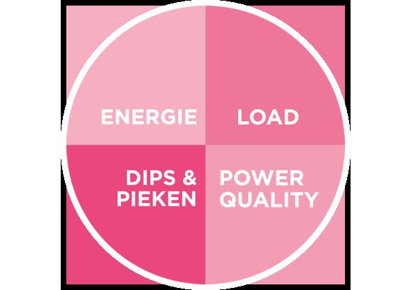 De vier aspecten van power management | fortop Automation & Energy Cotnrol