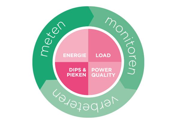 Unieke keten van competenties: meten, analyseren en verbeteren