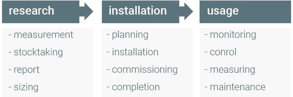 Onderzoek, installatie en gebruik