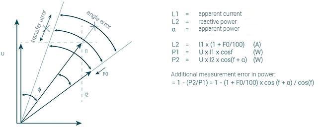 Additional measurement error in power measurement