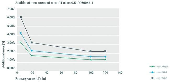 Additional measurement error CT class
