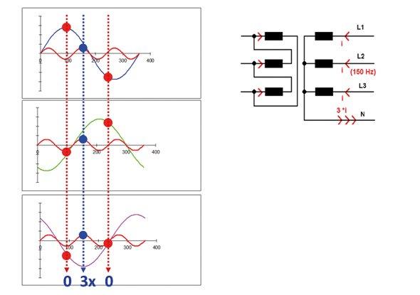 Harmonischen met een veelvoud van drie worden in TN-stelsels door de nul afgevoerd