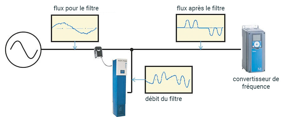 Un filtre actif compense la pollution avec un contre-courant &rdquo ; width=
