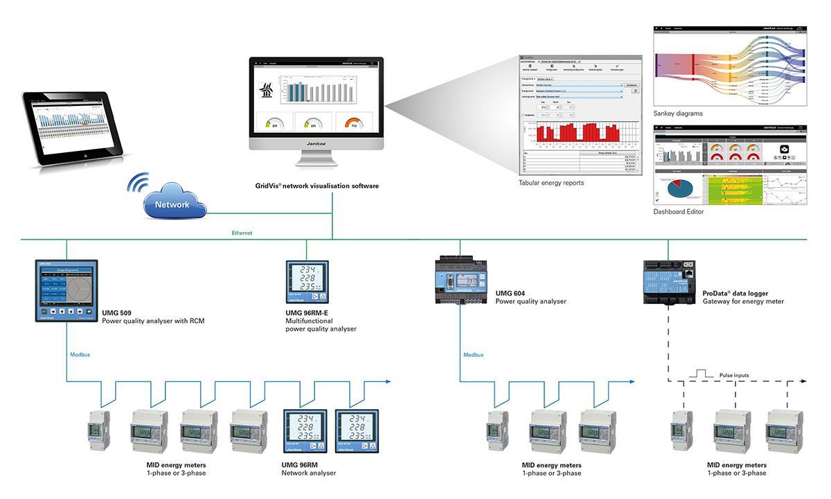 Communication topology kWh meters - Janitza Electronics