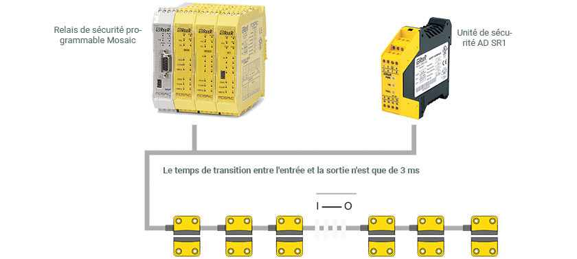 Connexion en série avec magnus RFID - ReeR Safety