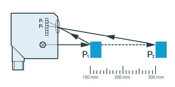 Triangulatieproces optische sensoren - Afstandssensoren