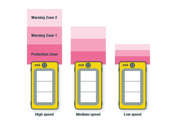 Encoder input van de veiligheidslaserscanner - Hokuyo Automatic