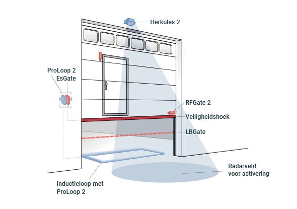 Toegangscontrole verticale deuren - BBC Bircher Smart Access