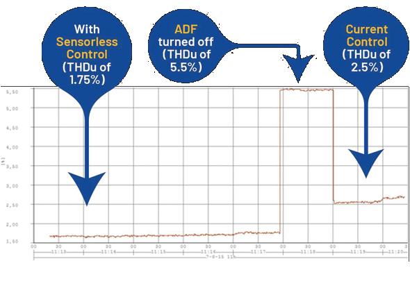 Filtrage actif sans transformateur - Contrôle sans capteur - COMSYS