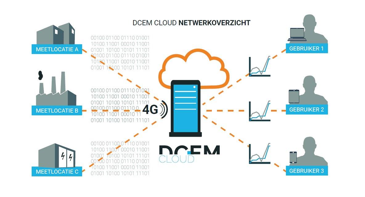 Netwerkoverzicht DCEM Cloud | Fortop