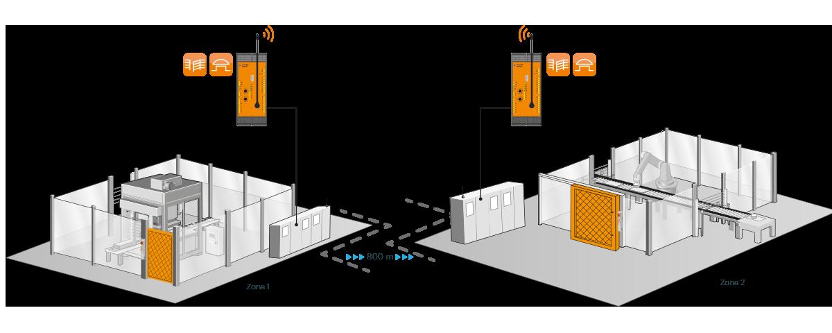Gebieden draadloos en veilig verbinden met de UH 6900 - DOLD