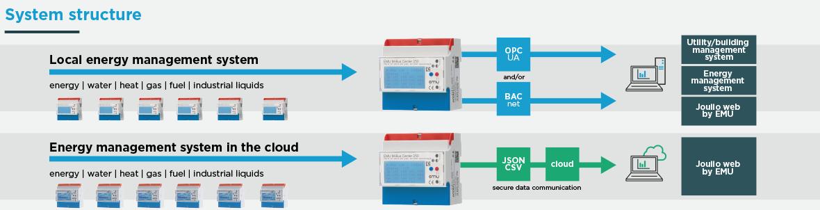 Système de gestion de l'énergie pour les bâtiments utilitaires - EMU Electronic