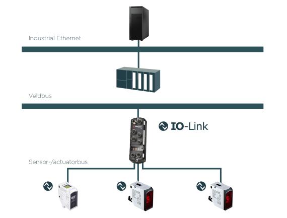 Schema IO-link - SensoPart