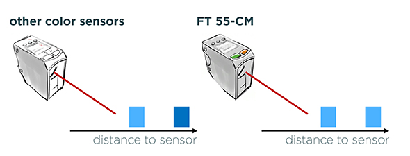 The SensoPart FT55-CM colour sensor with internal distance measurement