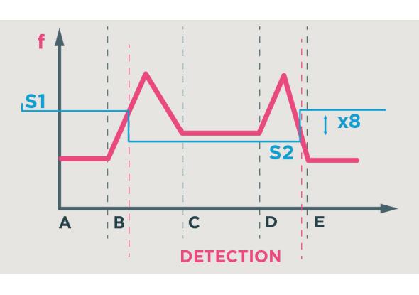 Grafiek gevoeligheid potentiometer - Detectielus - BBC Bircher Smart Access