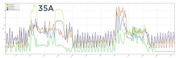 statische var generator SVG onbalans opheffen oud