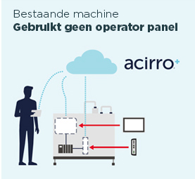 Cloud dashboard voor operator panels - Beijer Electronics