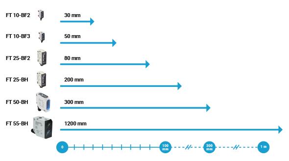 Meetbereik Blue Light sensoren - SensoPart