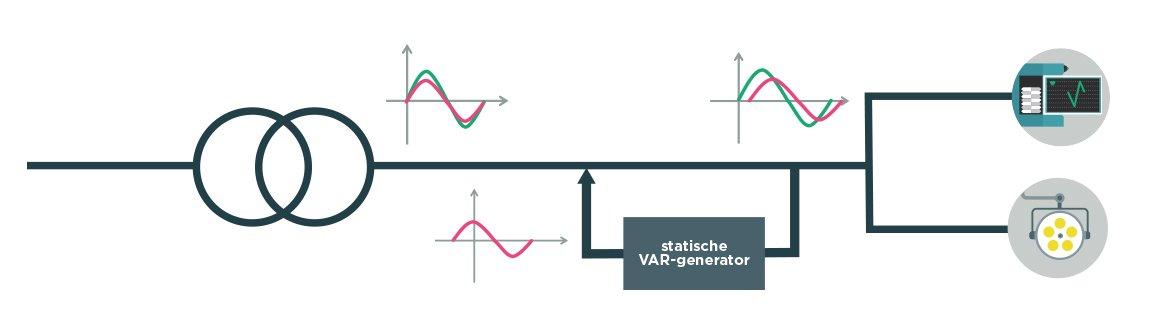 Statische VAR generator werking
