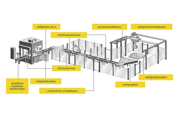 Machineveiligheid pakket voor automation